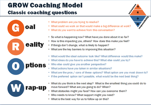 GROW-classic-coaching-questions